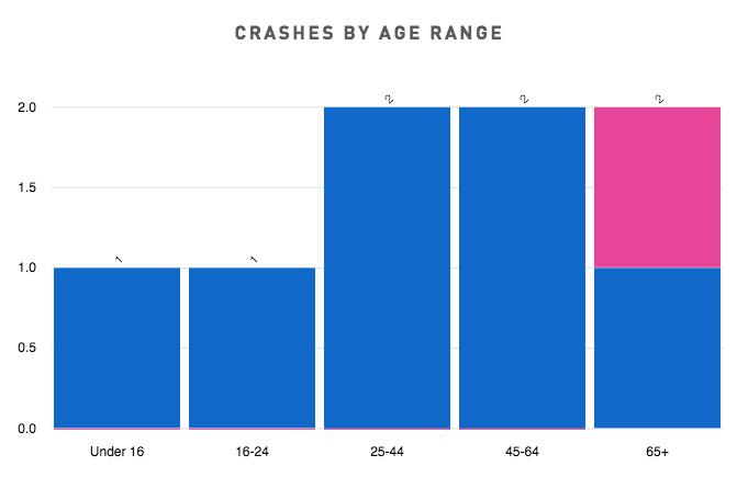 Charleston Crashes by Age Range