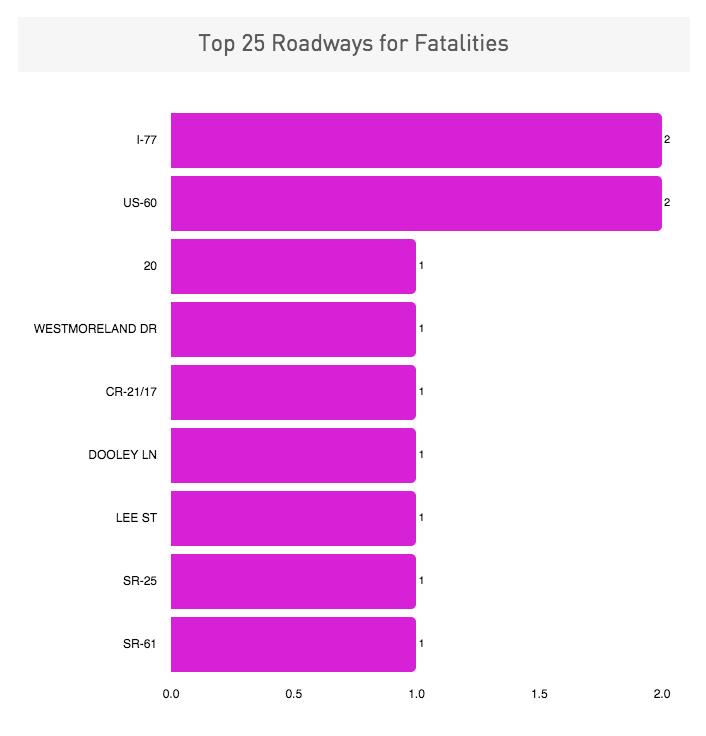 Most Dangerous Roadways in Charleston, WV