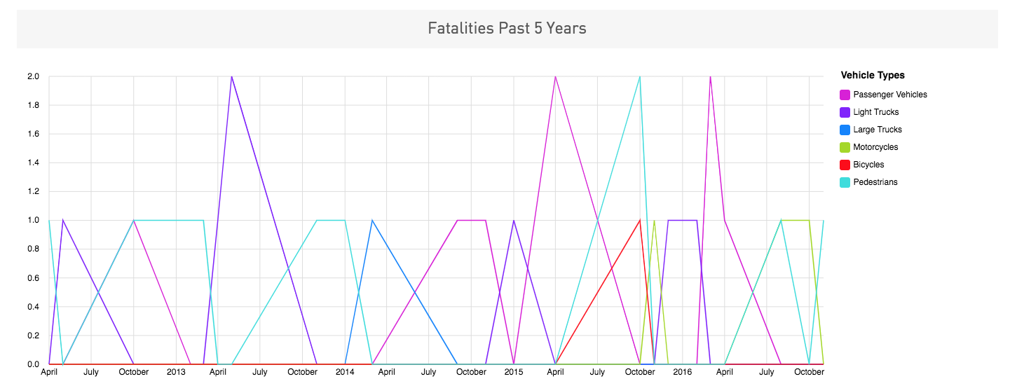 Charleston WV Traffic Fatalities